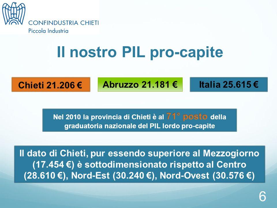 6 Il nostro PIL pro-capite Chieti 21.206 Abruzzo 21.181 Italia 25.615 Il dato di Chieti, pur essendo superiore al Mezzogiorno (17.454 ) è sottodimensionato rispetto al Centro (28.610 ), Nord-Est (30.240 ), Nord-Ovest (30.576 )
