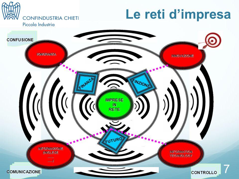 7 Le reti dimpresa COMUNICAZIONE CONFUSIONE CONTROLLO IGNORANZA INNOVAZIONE INFORMAZIONE(INGLESE………..) INFORMATION TECHNOLOGY IMPRESEINRETE FINZIONE FUTURO FINANZA