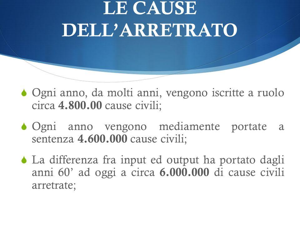 LE CAUSE DELLARRETRATO Ogni anno, da molti anni, vengono iscritte a ruolo circa 4.800.00 cause civili; Ogni anno vengono mediamente portate a sentenza