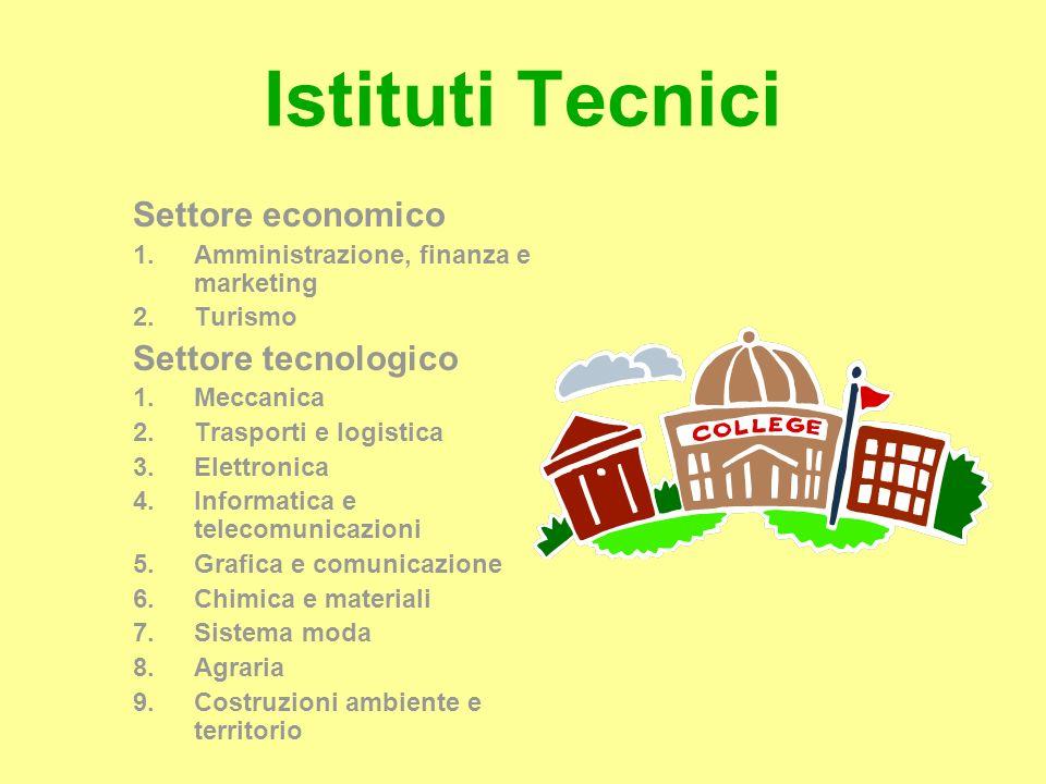 Istituti Tecnici Settore economico 1.Amministrazione, finanza e marketing 2.Turismo Settore tecnologico 1.Meccanica 2.Trasporti e logistica 3.Elettron