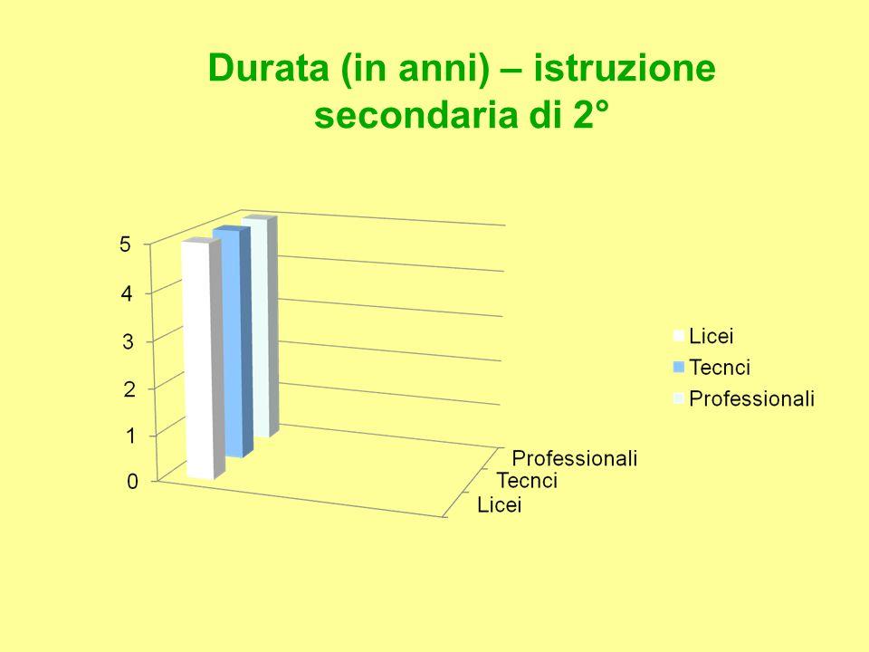 Sistema di istruzione scolastica secondaria superiore Il sistema della scuola superiore attualmente è strutturato in Licei Istituti Tecnici Istituti Professionali