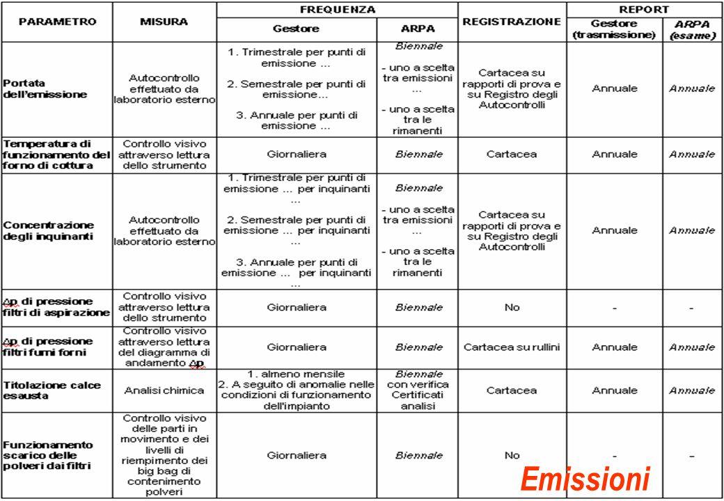 La conduzione delle attività di controllo nellambito della disciplina IPPC Sassuolo, Marzo 2009 Busani - Vivi Emissioni