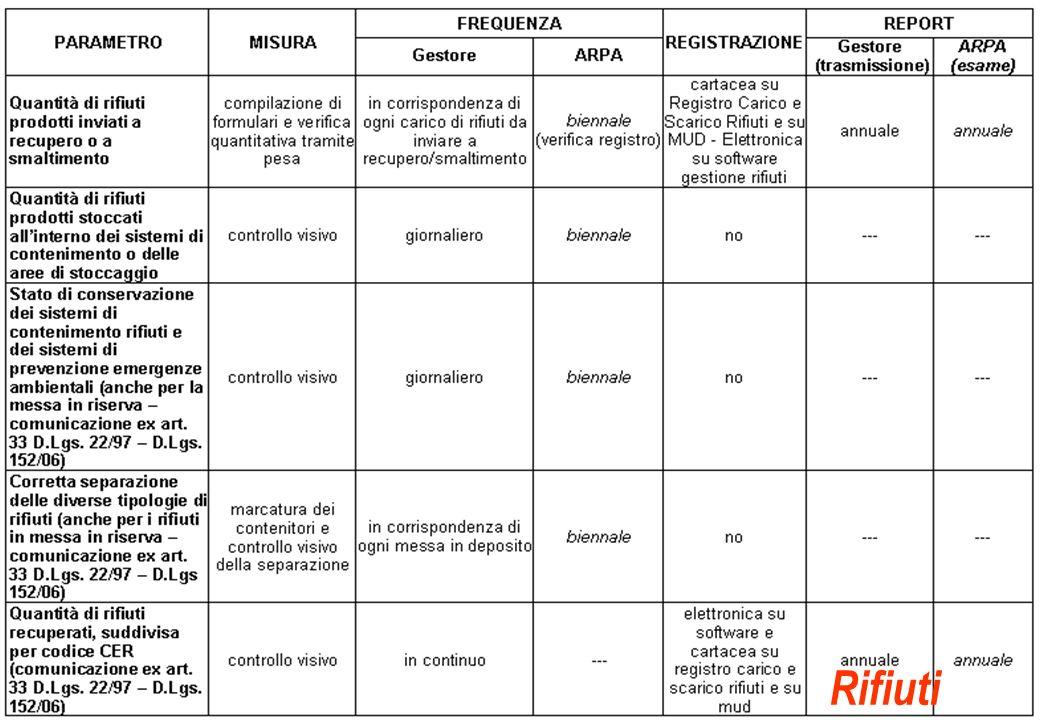 La conduzione delle attività di controllo nellambito della disciplina IPPC Sassuolo, Marzo 2009 Busani - Vivi Rifiuti