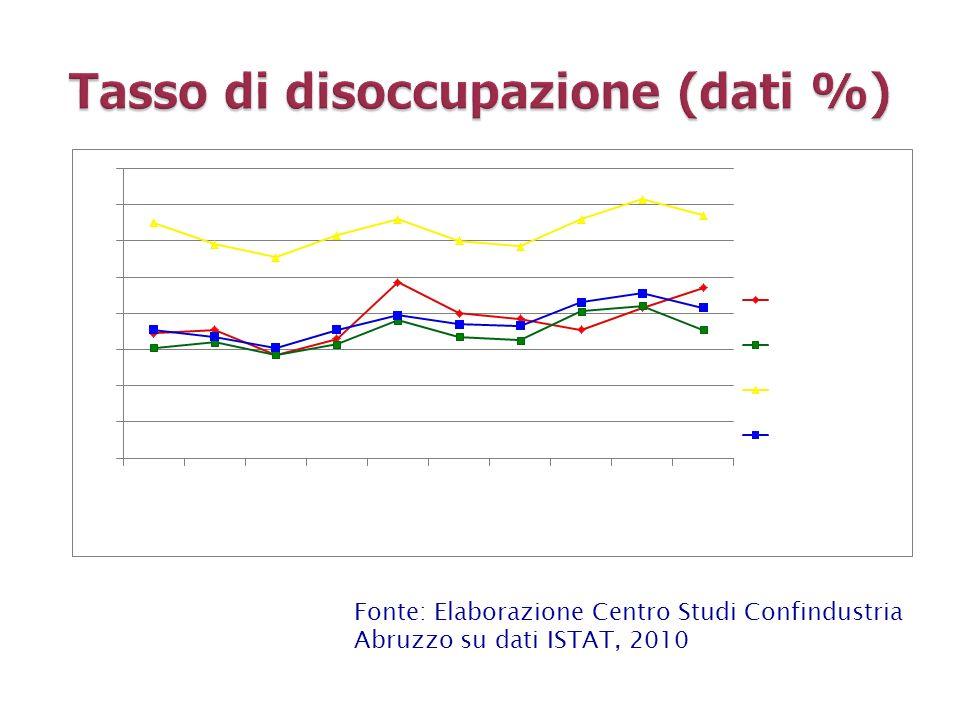 Fonte: Elaborazione Centro Studi Confindustria Abruzzo su dati ISTAT, 2010