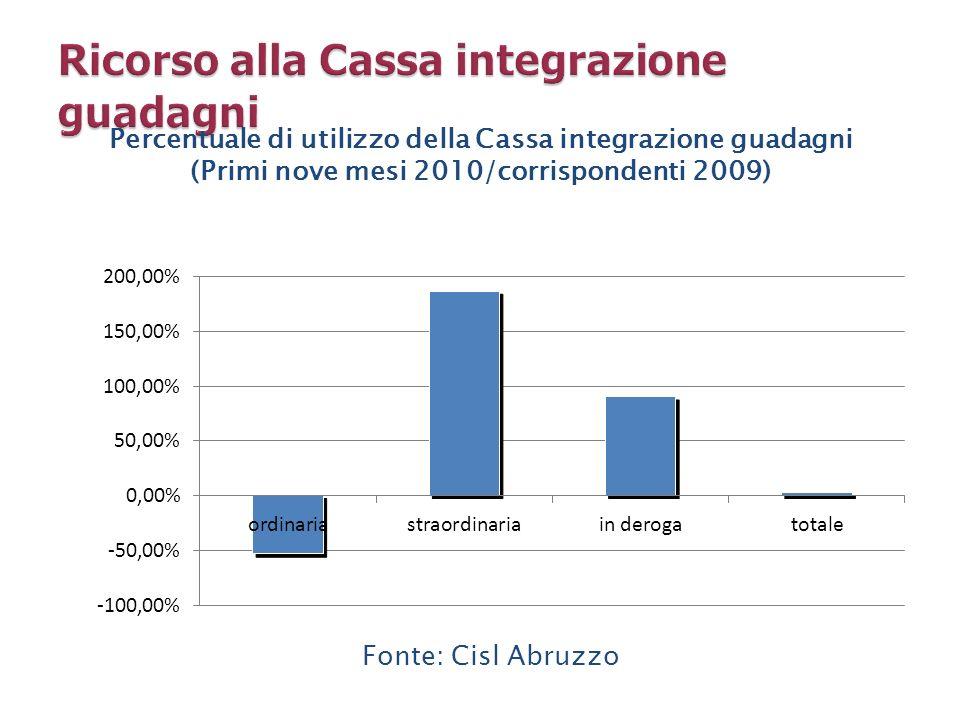 Fonte: Cisl Abruzzo Percentuale di utilizzo della Cassa integrazione guadagni (Primi nove mesi 2010/corrispondenti 2009)