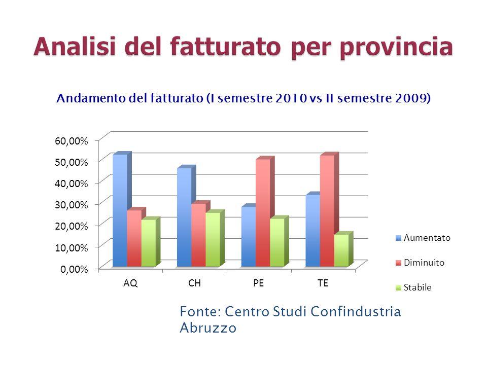 Andamento del fatturato (I semestre 2010 vs II semestre 2009) Fonte: Centro Studi Confindustria Abruzzo