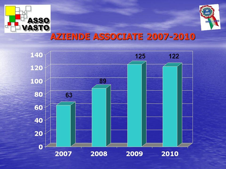 AZIENDE ASSOCIATE 2007-2010 63 89 125122