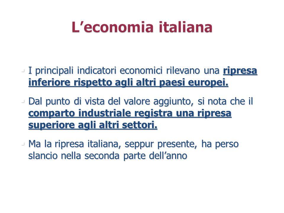 I principali indicatori economici rilevano una ripresa inferiore rispetto agli altri paesi europei. I principali indicatori economici rilevano una rip