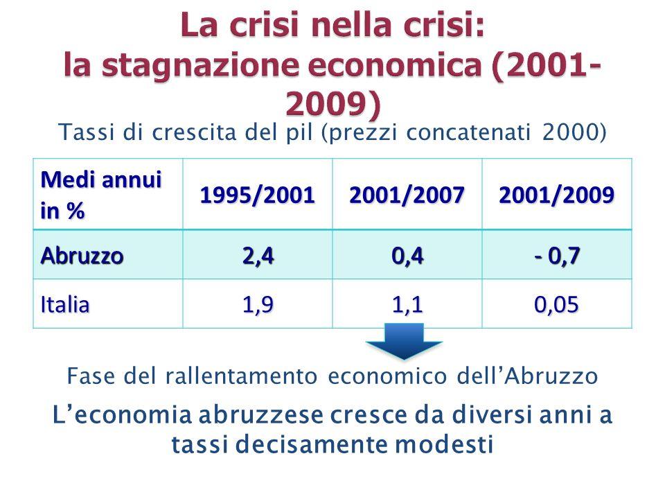 Medi annui in % 1995/20012001/20072001/2009Abruzzo2,40,4 - 0,7 Italia1,91,10,05 Tassi di crescita del pil (prezzi concatenati 2000) Fase del rallentam