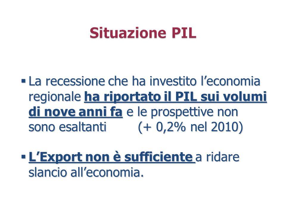 La recessione che ha investito leconomia regionale ha riportato il PIL sui volumi di nove anni fa e le prospettive non sono esaltanti (+ 0,2% nel 2010