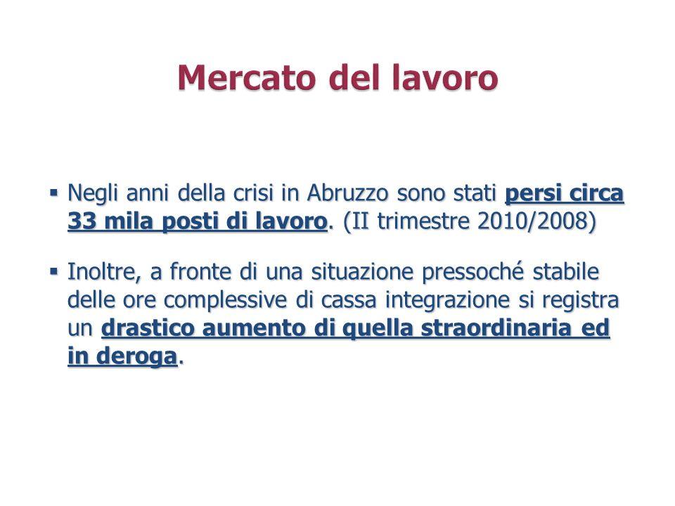 Negli anni della crisi in Abruzzo sono stati persi circa 33 mila posti di lavoro. (II trimestre 2010/2008) Negli anni della crisi in Abruzzo sono stat