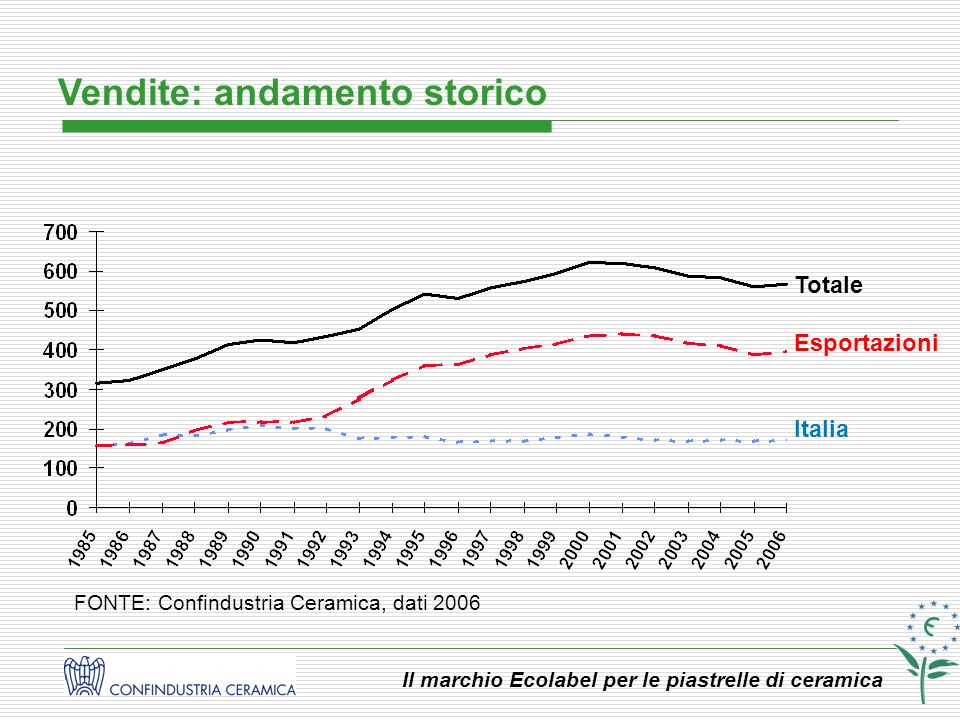 Il marchio Ecolabel per le piastrelle di ceramica Esportazioni italiane nel mondo Europa 68,5% America 21,5% Asia 6,9% Africa 1,4% Oceania 1,7% FONTE: Confindustria Ceramica, dati 2006