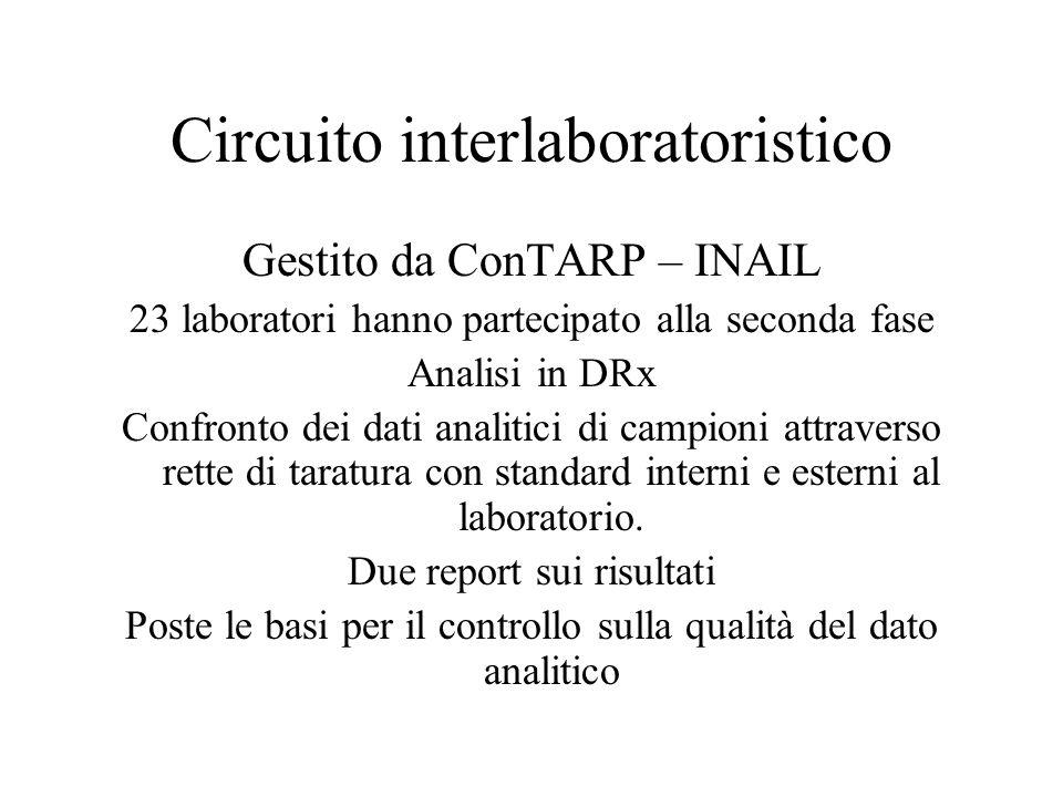 Circuito interlaboratoristico Gestito da ConTARP – INAIL 23 laboratori hanno partecipato alla seconda fase Analisi in DRx Confronto dei dati analitici di campioni attraverso rette di taratura con standard interni e esterni al laboratorio.