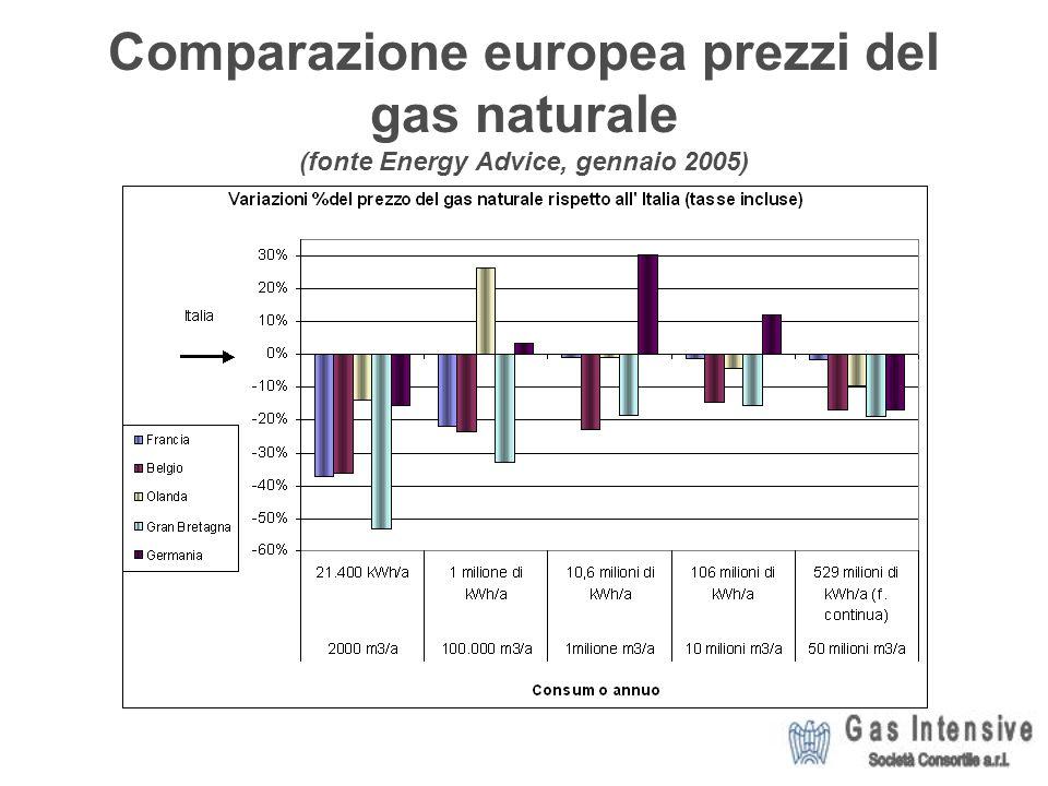 Comparazione europea prezzi del gas naturale (fonte Energy Advice, gennaio 2005)