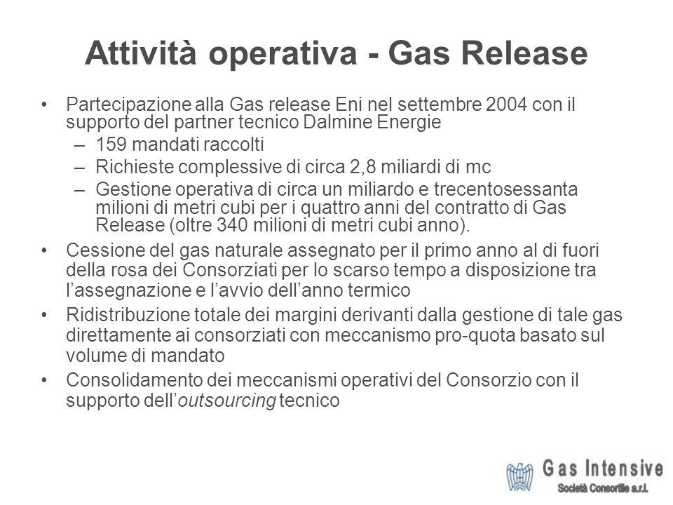 Attività operativa - Gas Release Partecipazione alla Gas release Eni nel settembre 2004 con il supporto del partner tecnico Dalmine Energie –159 mandati raccolti –Richieste complessive di circa 2,8 miliardi di mc –Gestione operativa di circa un miliardo e trecentosessanta milioni di metri cubi per i quattro anni del contratto di Gas Release (oltre 340 milioni di metri cubi anno).