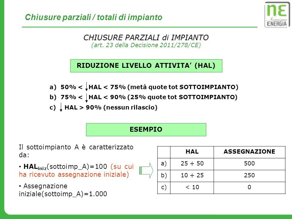 Chiusure parziali / totali di impianto CHIUSURE PARZIALI di IMPIANTO (art. 23 della Decisione 2011/278/CE) a)50% < HAL < 75% (metà quote tot SOTTOIMPI