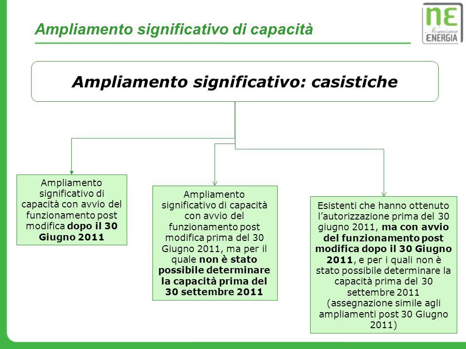 Ampliamento significativo: casistiche Ampliamento significativo di capacità con avvio del funzionamento post modifica dopo il 30 Giugno 2011 Ampliamen