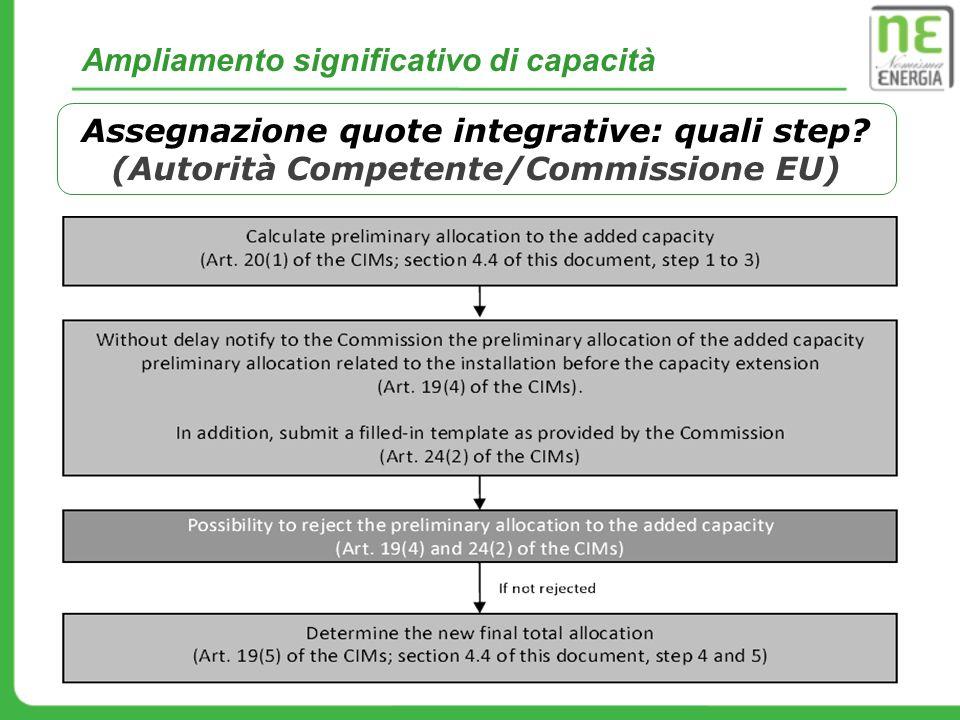 Assegnazione quote integrative: quali step? (Autorità Competente/Commissione EU) Ampliamento significativo di capacità