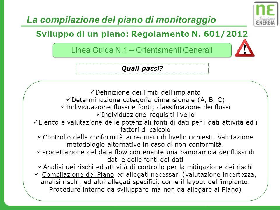 La compilazione del piano di monitoraggio Sviluppo di un piano: Regolamento N. 601/2012 Linea Guida N.1 – Orientamenti Generali Quali passi? Definizio