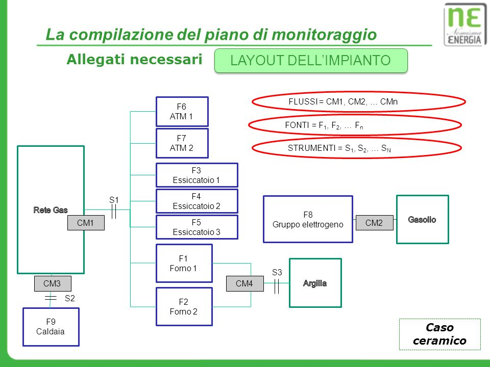 La compilazione del piano di monitoraggio Allegati necessari LAYOUT DELLIMPIANTO F1 Forno 1 F2 Forno 2 F3 Essiccatoio 1 F6 ATM 1 F7 ATM 2 F4 Essiccato