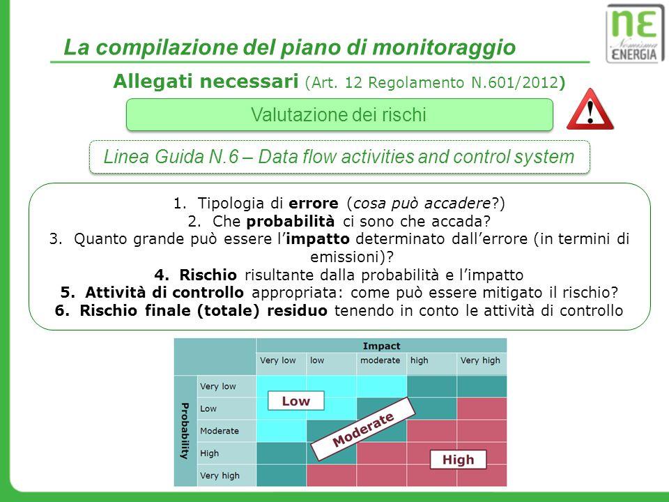 La compilazione del piano di monitoraggio Allegati necessari (Art. 12 Regolamento N.601/2012) Valutazione dei rischi Linea Guida N.6 – Data flow activ