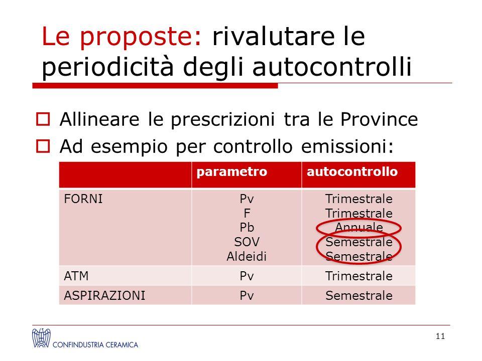 Allineare le prescrizioni tra le Province Ad esempio per controllo emissioni: 11 parametroautocontrollo FORNIPv F Pb SOV Aldeidi Trimestrale Annuale S
