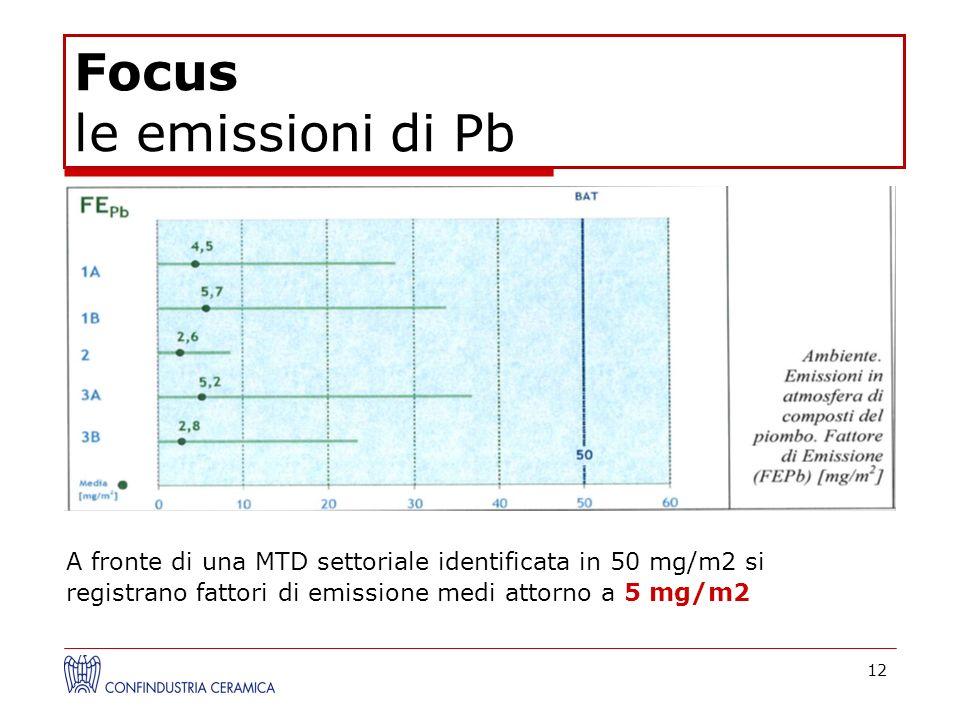 12 A fronte di una MTD settoriale identificata in 50 mg/m2 si registrano fattori di emissione medi attorno a 5 mg/m2 Fattori di Emissione a Valle in m