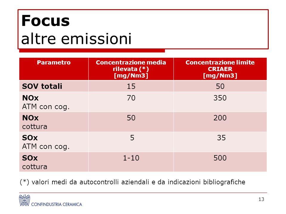 Focus altre emissioni 13 ParametroConcentrazione media rilevata (*) [mg/Nm3] Concentrazione limite CRIAER [mg/Nm3] SOV totali1550 NOx ATM con cog. 703