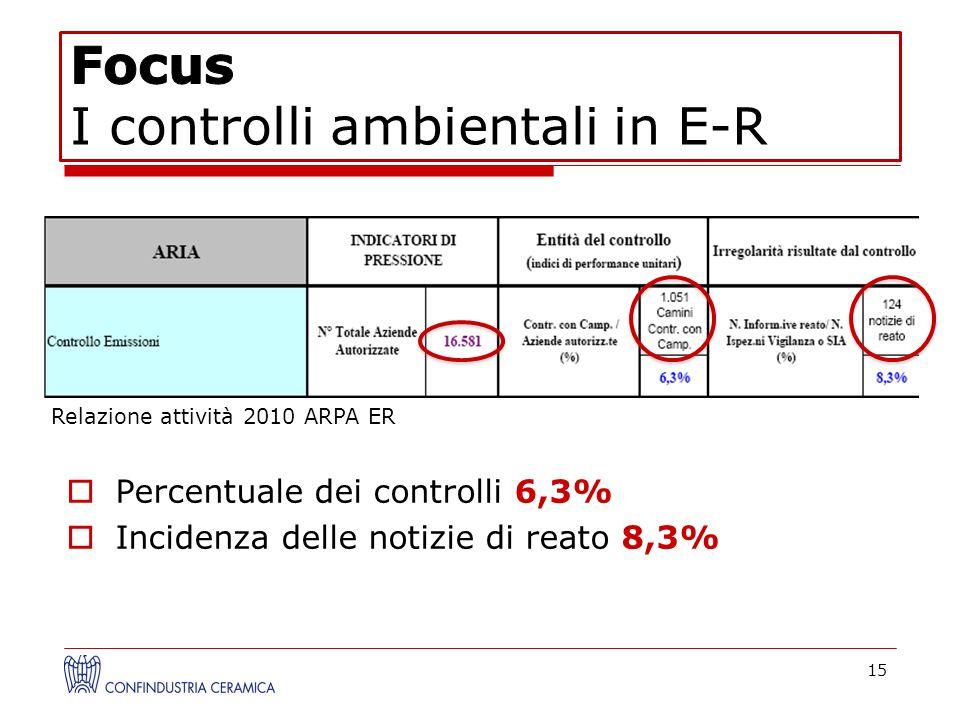 Percentuale dei controlli 6,3% Incidenza delle notizie di reato 8,3% 15 Relazione attività 2010 ARPA ER