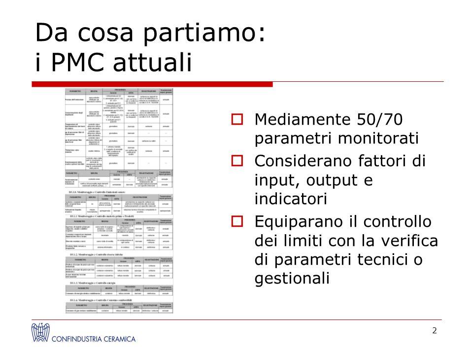 Da cosa partiamo: i PMC attuali Mediamente 50/70 parametri monitorati Considerano fattori di input, output e indicatori Equiparano il controllo dei li