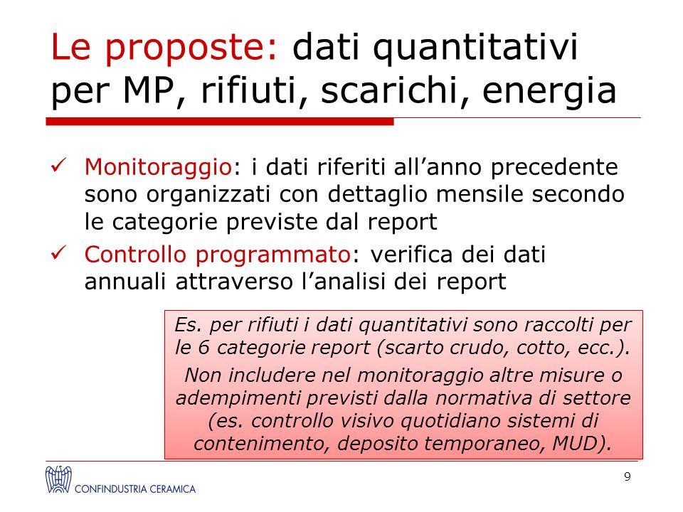 Le proposte: dati quantitativi per MP, rifiuti, scarichi, energia Monitoraggio: i dati riferiti allanno precedente sono organizzati con dettaglio mens