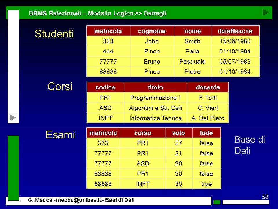 58 G. Mecca - mecca@unibas.it - Basi di Dati DBMS Relazionali – Modello Logico >> Dettagli matricolacognomenomedataNascita 333JohnSmith15/06/1980 444P