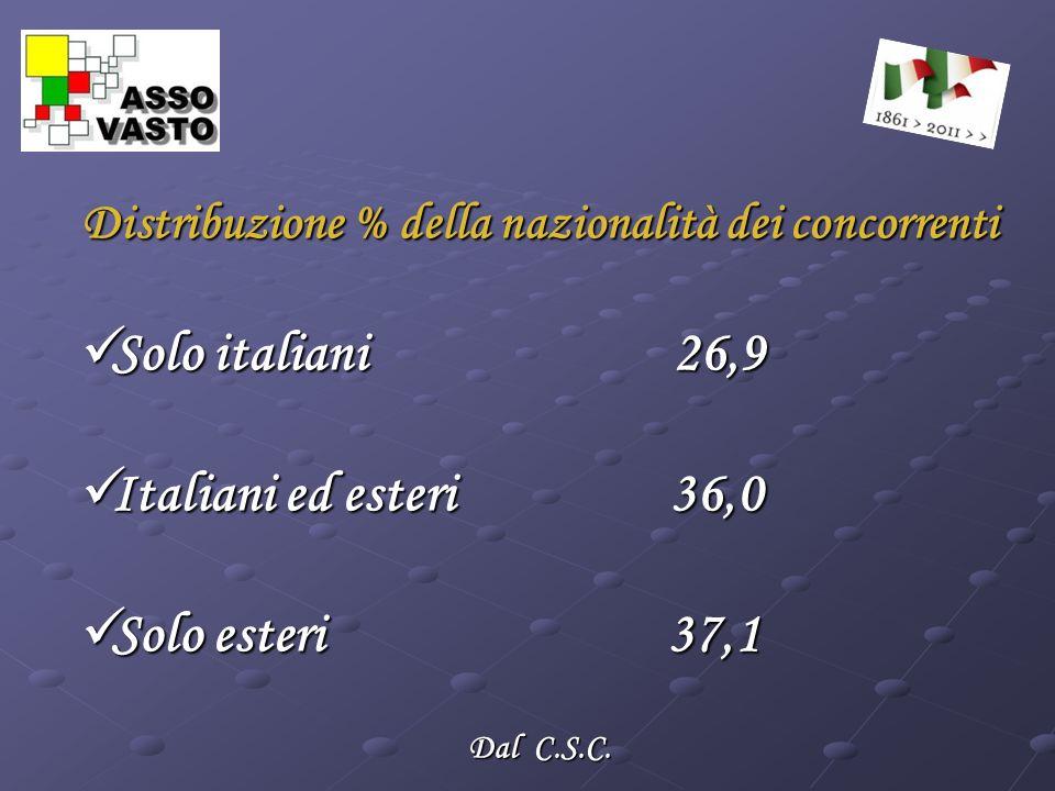 Distribuzione % della nazionalità dei concorrenti Solo italiani 26,9 Solo italiani 26,9 Italiani ed esteri 36,0 Italiani ed esteri 36,0 Solo esteri 37,1 Solo esteri 37,1 Dal C.S.C.