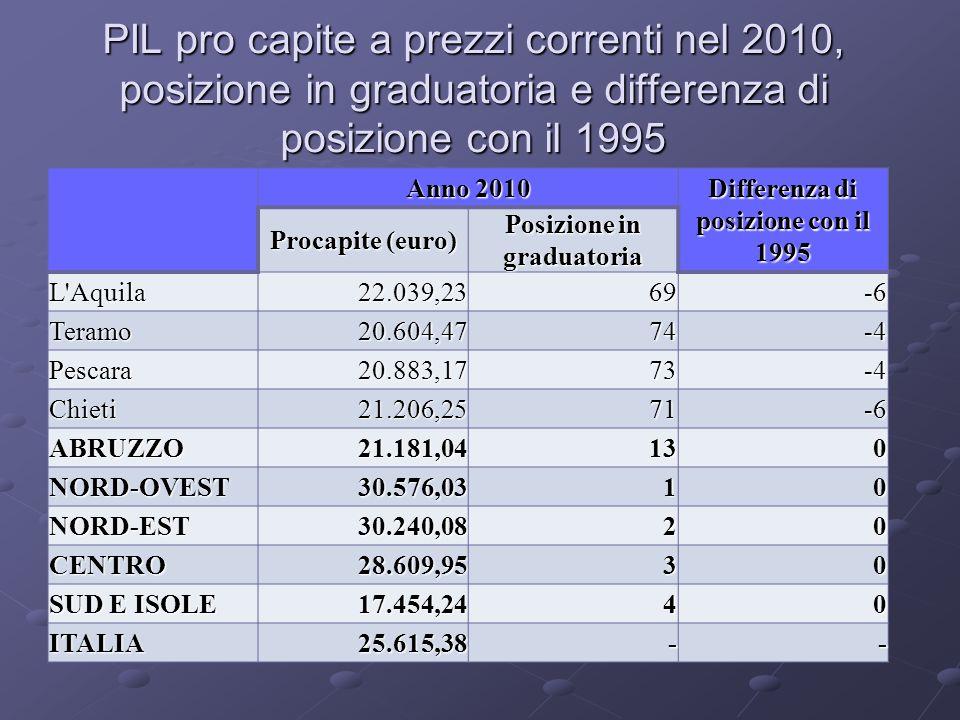 PIL pro capite a prezzi correnti nel 2010, posizione in graduatoria e differenza di posizione con il 1995 Anno 2010 Differenza di posizione con il 1995 Procapite (euro) Posizione in graduatoria L Aquila22.039,2369-6 Teramo20.604,4774-4 Pescara20.883,1773-4 Chieti21.206,2571-6 ABRUZZO21.181,04130 NORD-OVEST30.576,0310 NORD-EST30.240,0820 CENTRO28.609,9530 SUD E ISOLE 17.454,2440 ITALIA25.615,38--