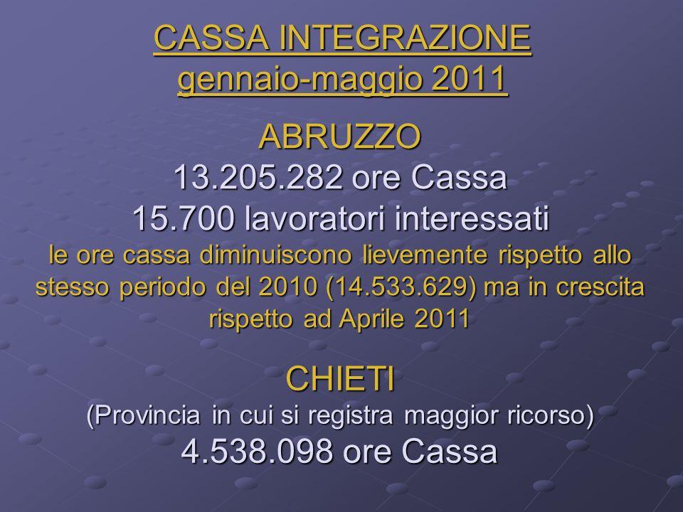 CASSA INTEGRAZIONE gennaio-maggio 2011 ABRUZZO 13.205.282 ore Cassa 15.700 lavoratori interessati le ore cassa diminuiscono lievemente rispetto allo stesso periodo del 2010 (14.533.629) ma in crescita rispetto ad Aprile 2011 CHIETI (Provincia in cui si registra maggior ricorso) 4.538.098 ore Cassa