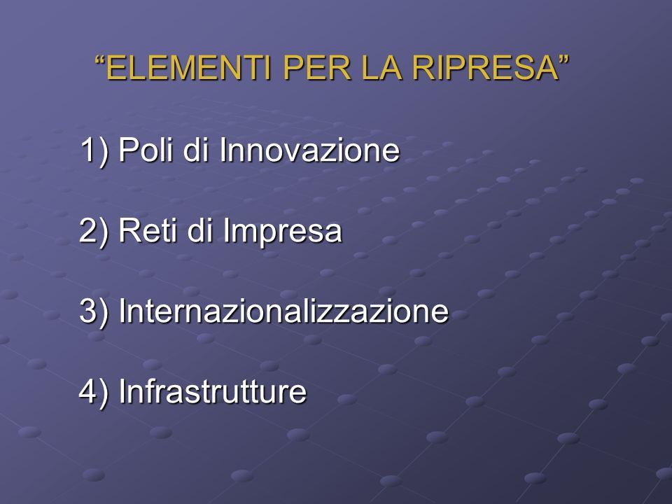 ELEMENTI PER LA RIPRESA 1) Poli di Innovazione 1) Poli di Innovazione 2) Reti di Impresa 2) Reti di Impresa 3) Internazionalizzazione 3) Internazionalizzazione 4) Infrastrutture 4) Infrastrutture