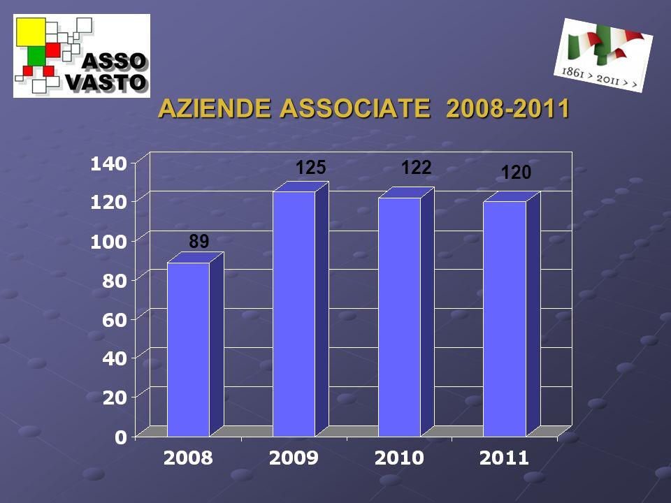 AZIENDE ASSOCIATE 2008-2011 89 125122 120
