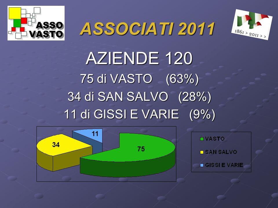 ASSOCIATI 2011 AZIENDE 120 75 di VASTO (63%) 34 di SAN SALVO (28%) 11 di GISSI E VARIE (9%) 34 11 75