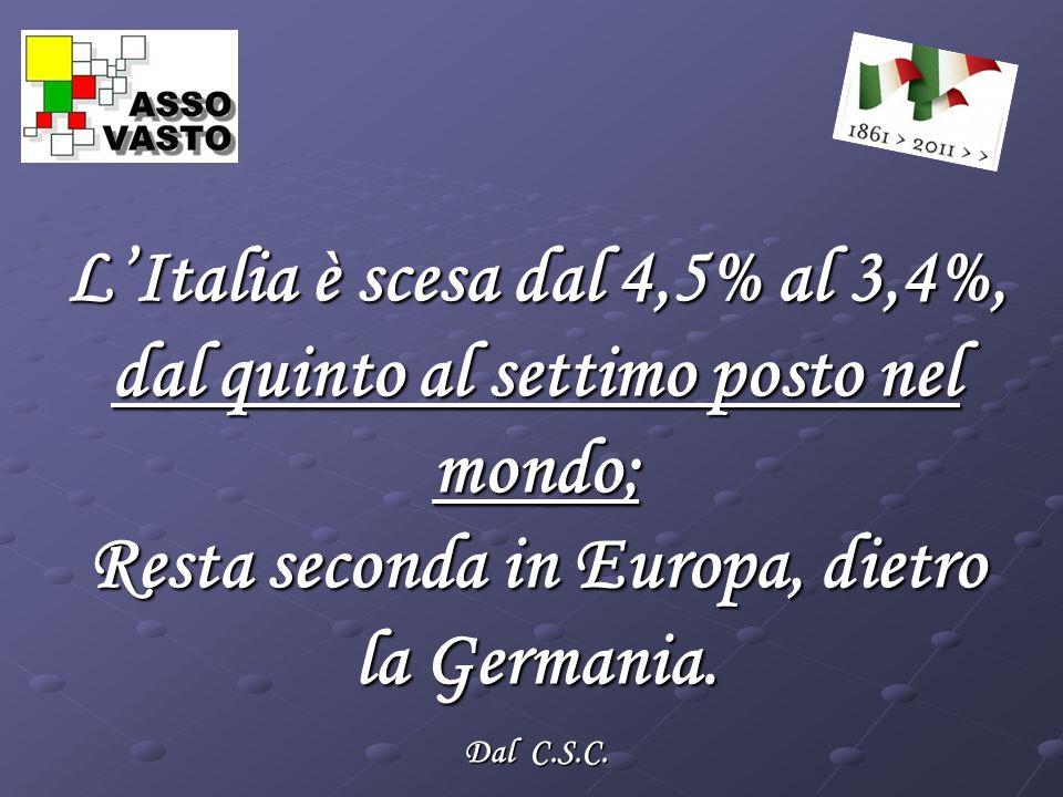 LItalia è scesa dal 4,5% al 3,4%, dal quinto al settimo posto nel mondo; Resta seconda in Europa, dietro la Germania.