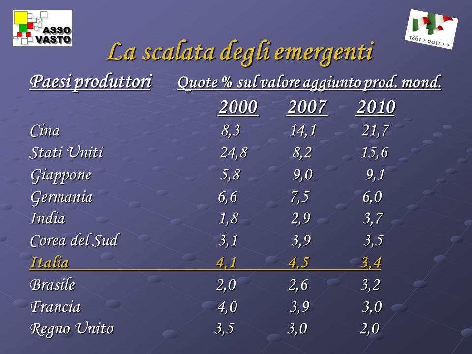 La scalata degli emergenti Paesi produttori Quote % sul valore aggiunto prod.