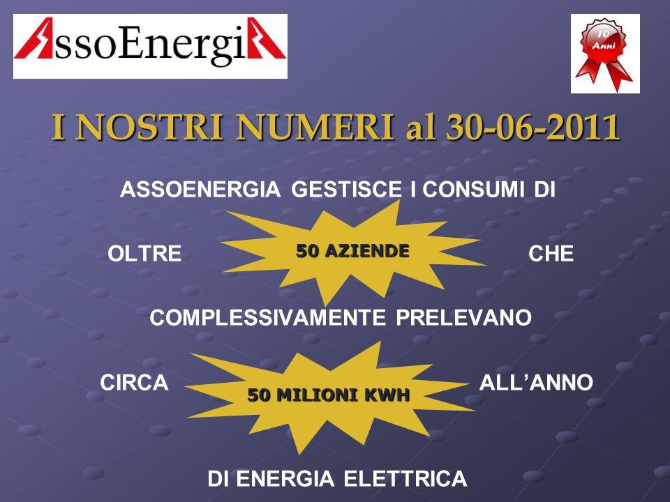 I NOSTRI NUMERI al 30-06-2011 I NOSTRI NUMERI al 30-06-2011 ASSOENERGIA GESTISCE I CONSUMI DI OLTRE CHE COMPLESSIVAMENTE PRELEVANO CIRCA ALLANNO DI ENERGIA ELETTRICA 50 AZIENDE 50 MILIONI KWH