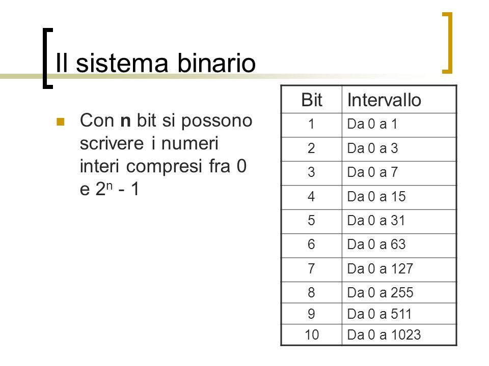 Il sistema binario Con n bit si possono scrivere i numeri interi compresi fra 0 e 2 n - 1 BitIntervallo 1Da 0 a 1 2Da 0 a 3 3Da 0 a 7 4Da 0 a 15 5Da 0