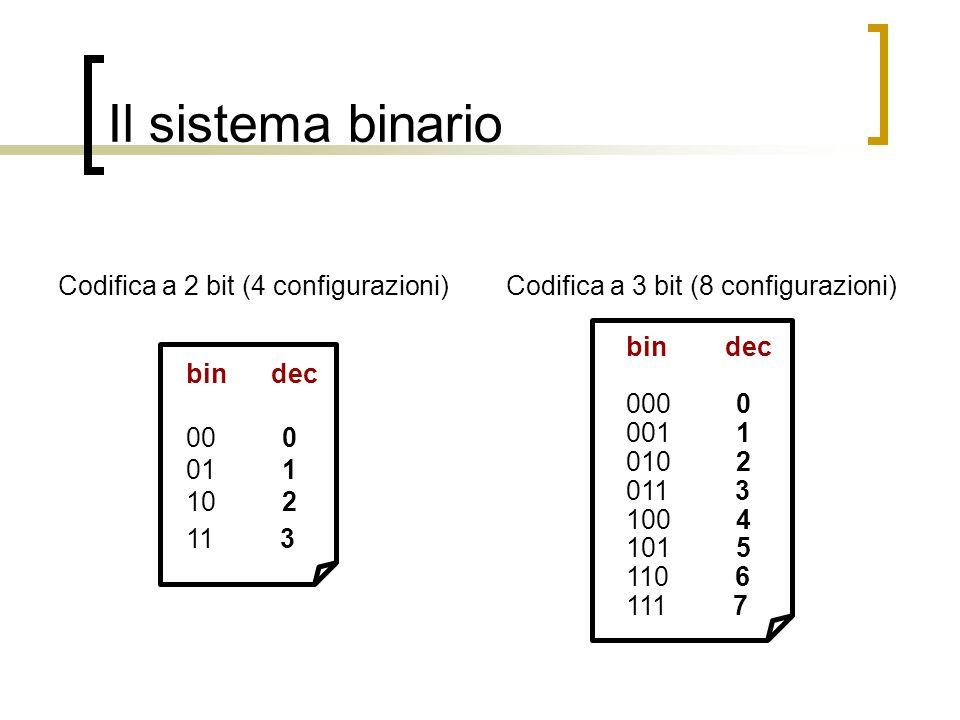 Il sistema binario bin dec 00 0 01 1 10 2 11 3 Codifica a 2 bit (4 configurazioni)Codifica a 3 bit (8 configurazioni) bin dec 000 0 001 1 010 2 011 3