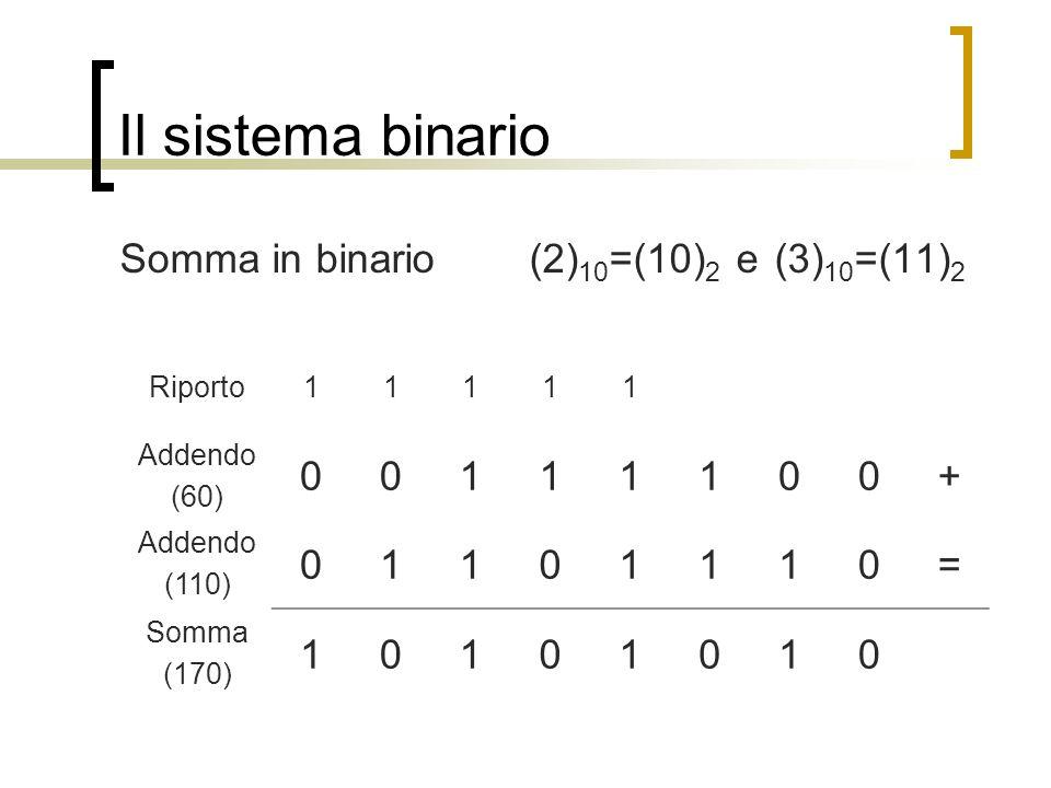 Il sistema binario Somma in binario (2) 10 =(10) 2 e (3) 10 =(11) 2 Riporto11111 Addendo (60) 00111100+ Addendo (110) 01101110= Somma (170) 10101010