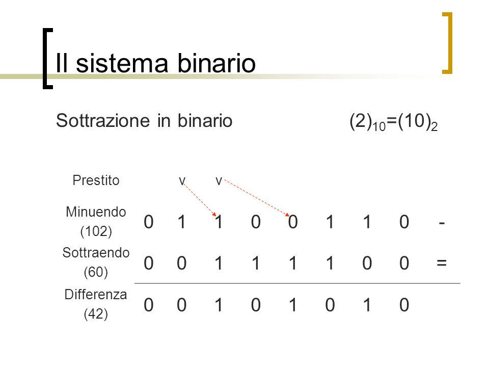 Il sistema binario Sottrazione in binario (2) 10 =(10) 2 Prestitovv Minuendo (102) 01100110- Sottraendo (60) 00111100= Differenza (42) 00101010
