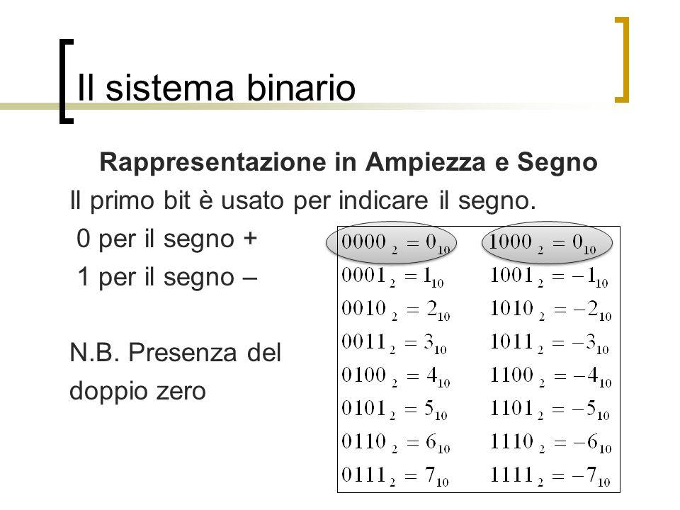 Il sistema binario Rappresentazione in Ampiezza e Segno Il primo bit è usato per indicare il segno. 0 per il segno + 1 per il segno – N.B. Presenza de