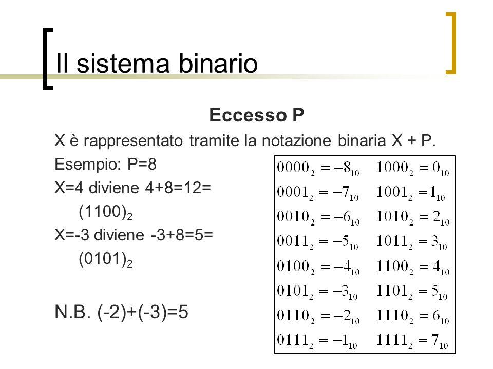 Il sistema binario Eccesso P X è rappresentato tramite la notazione binaria X + P. Esempio: P=8 X=4 diviene 4+8=12= (1100) 2 X=-3 diviene -3+8=5= (010