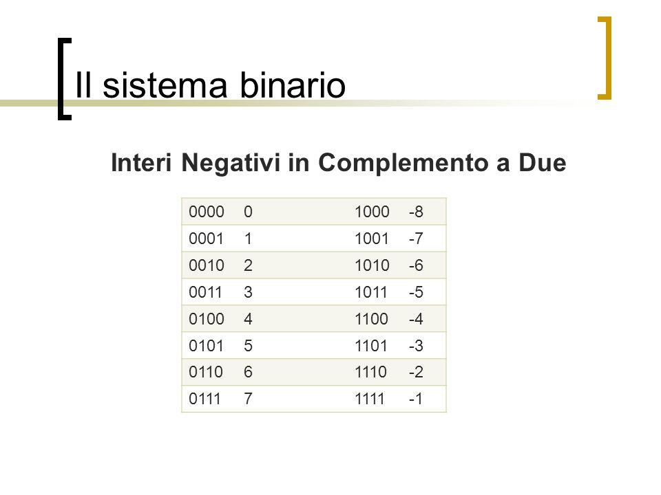 Il sistema binario Interi Negativi in Complemento a Due 000001000-8 000111001-7 001021010-6 001131011-5 010041100-4 010151101-3 011061110-2 011171111