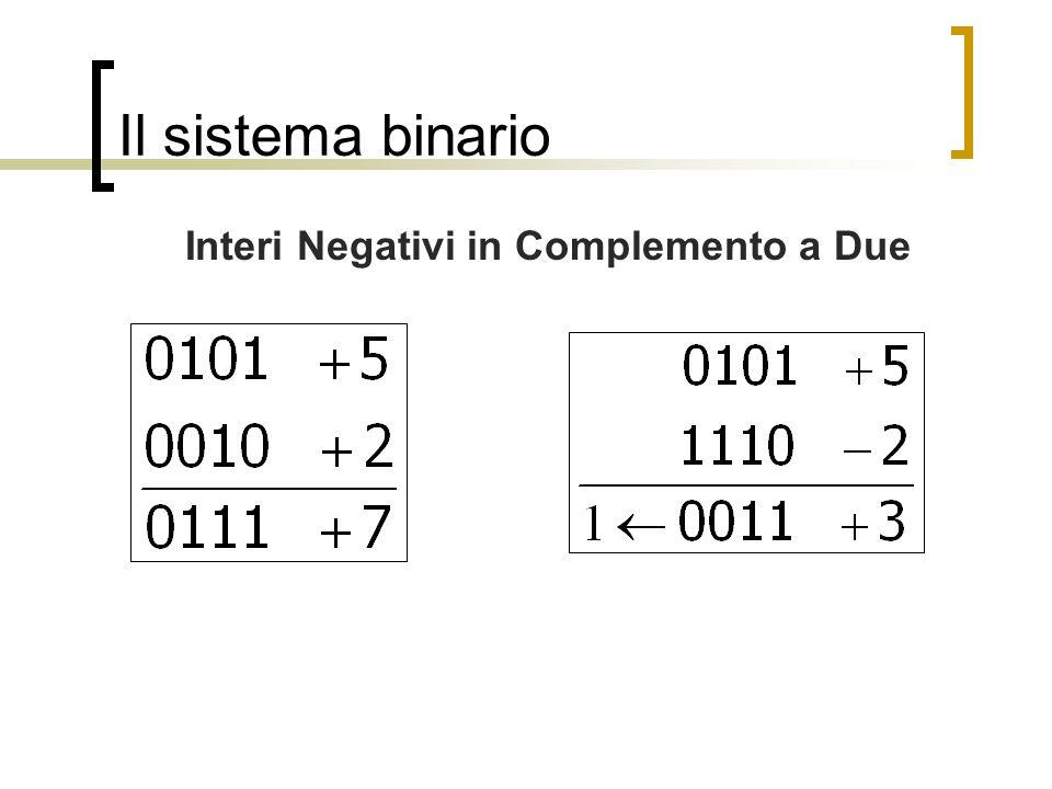 Il sistema binario Interi Negativi in Complemento a Due
