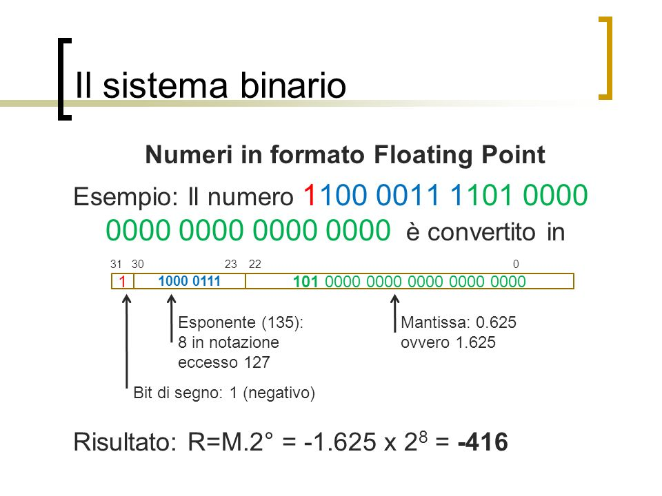 Il sistema binario Numeri in formato Floating Point Esempio: Il numero 1100 0011 1101 0000 0000 0000 0000 0000 è convertito in 101 0000 0000 0000 0000